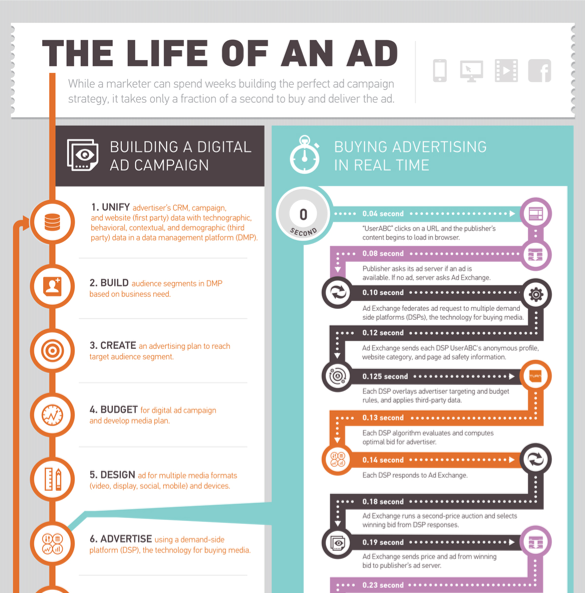 The Life of a Digital Ad [Infographic]