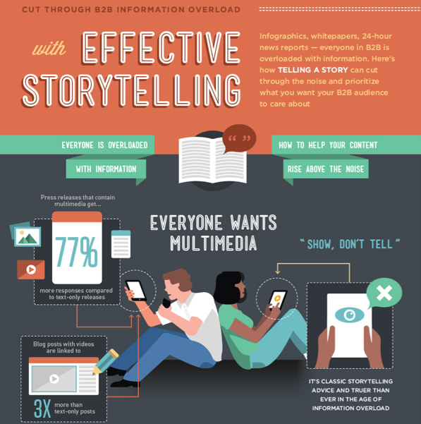 INFOGRAPHIC: A Guide to Effective Storytelling | Technology for ...