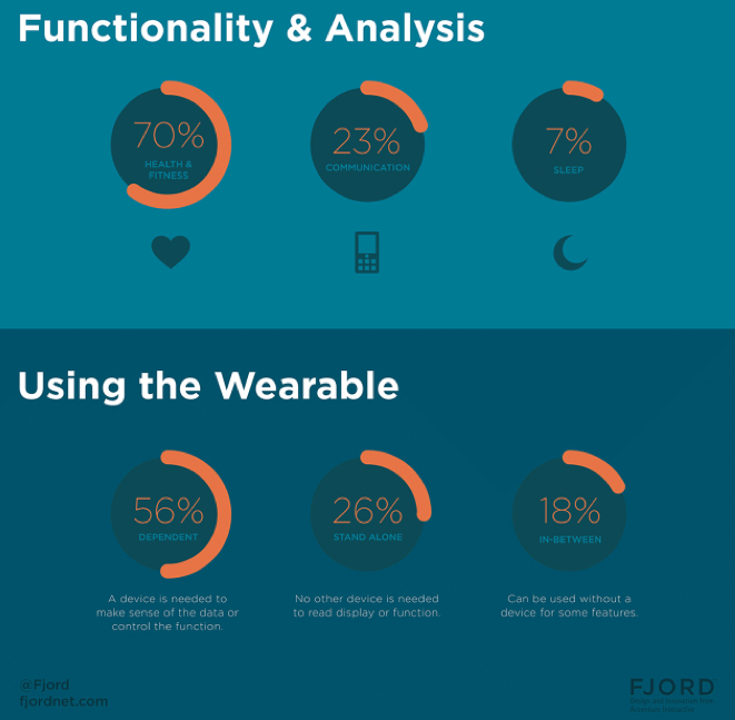 Infographic: All The Wearables You Could Be Wearing Right Now