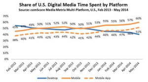 comScore chart on time spent on media platforms