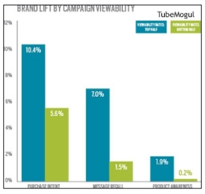 TubeMogul: Brand Lift by Campaign Viewability