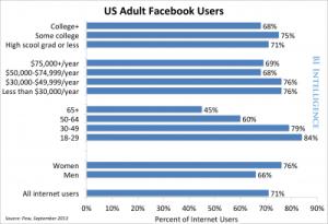 facebook users pew image