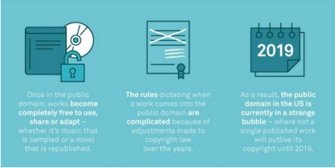 Infographic What You Need To Know About Public Domain