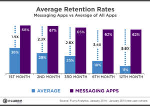 Messaging Retentionchart