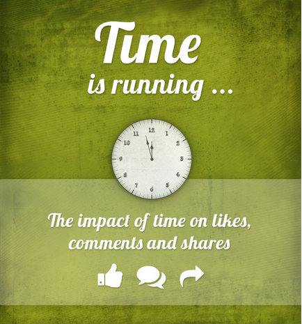 Facebook time infographic