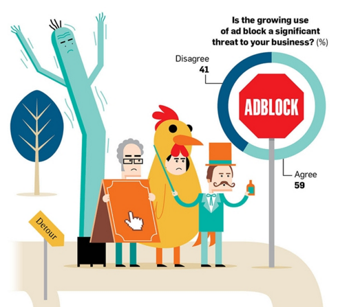 Ad blocking infographic