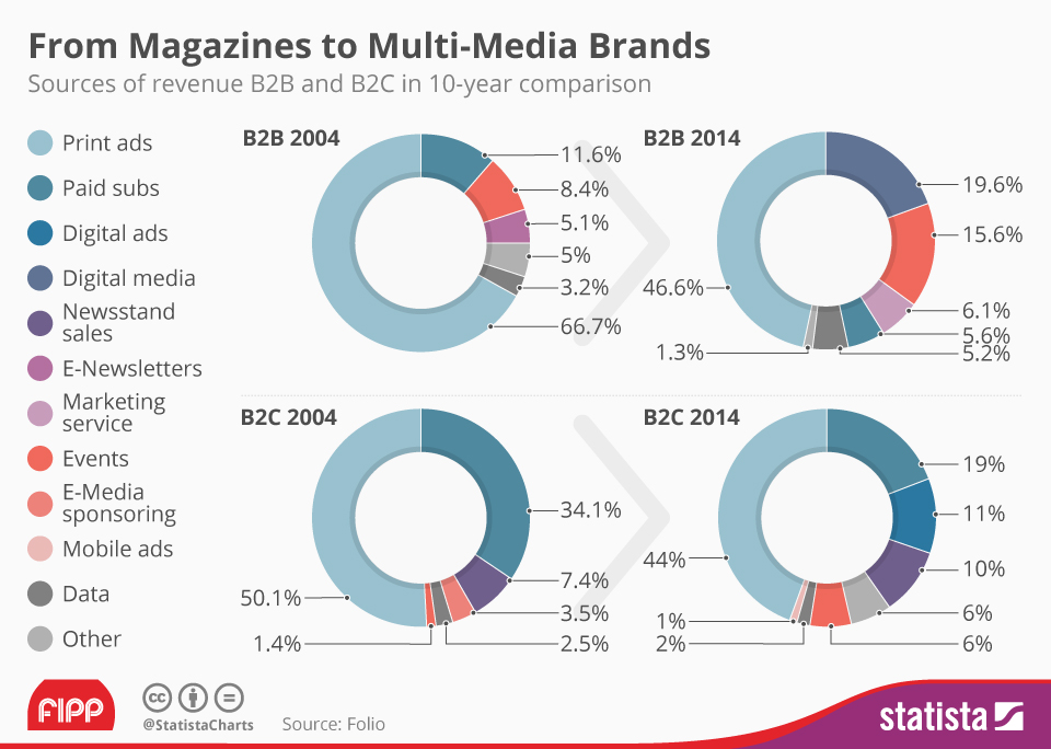 Magazine revenue chart