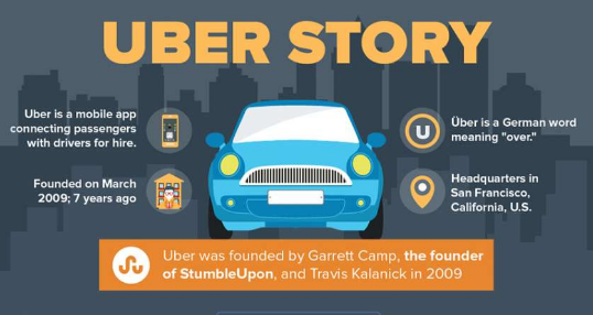 Uber infographic