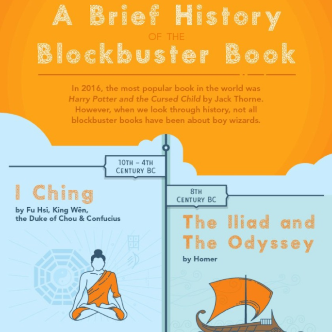 Infographic Blockbuster Books Technology For Publishing Llc