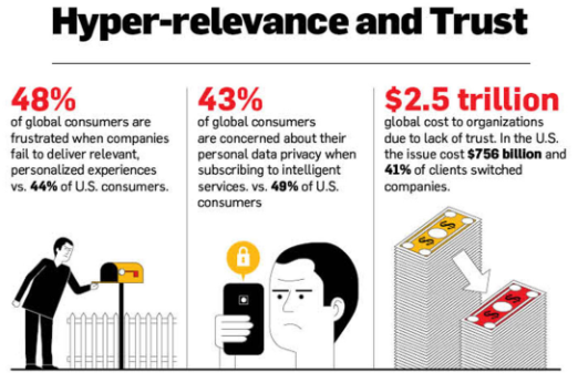 Hyper-relevance infographic