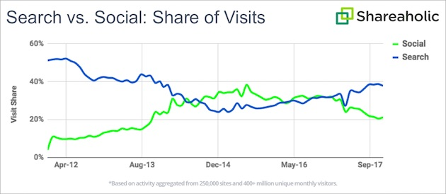 Search vs. social chart