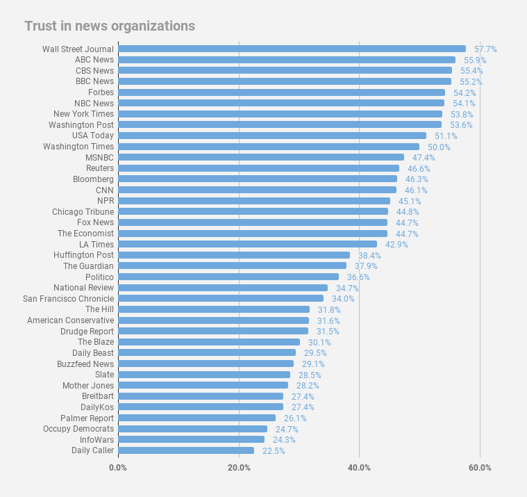 Trust-in-news-organizations