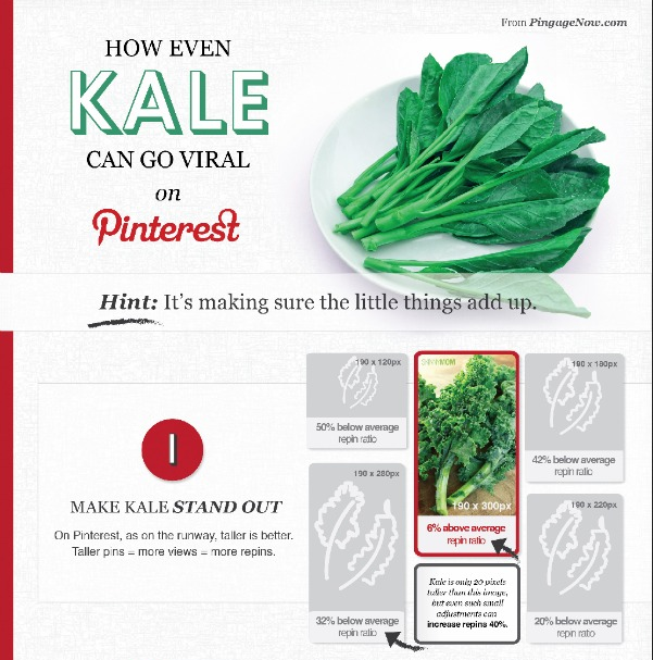 How Even Kale Can Go Viral on Pinterest