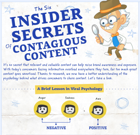 Contagious Content Infographic