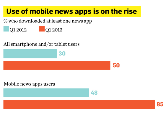 Infographic on mobile news downloads