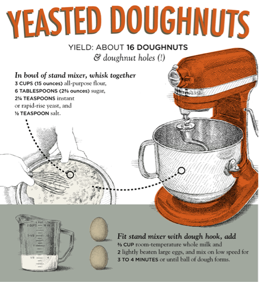 The Nerd's Guide to Making Doughnuts [INFOGRAPHIC]