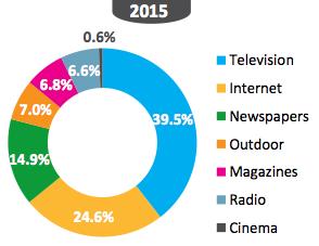 ZenithOptimedia's Executive summary: Advertising Expenditure Forecasts September 2013