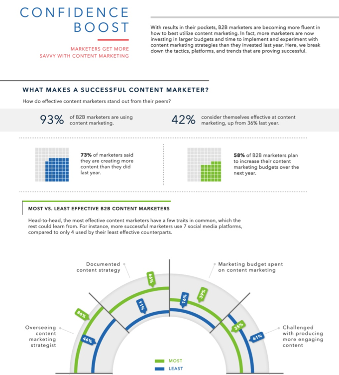 Marketers Get More Savvy With Content Marketing [INFOGRAPHIC]
