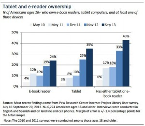 Sept. 2013 Tablet Ownership Stats
