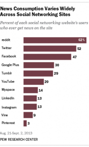 Pew Report: News Use Across Social Media Platforms