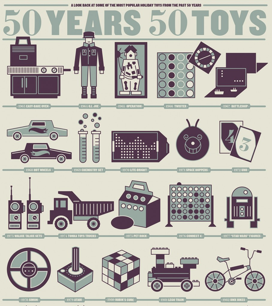 INFOGRAPHIC: 50 Years, 50 Toys