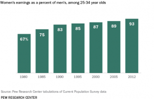 Pew Research Center gender and workplace survey chart