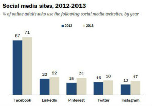 Pews Research Center, Social Media Use 2012-2013