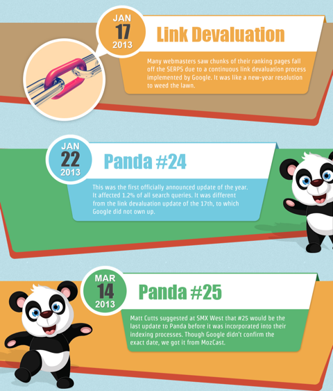 11 Most Important Google Search Algorithm Updates/Changes in 2013 [INFOGRAPHIC]