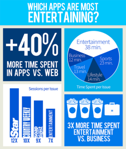 Which Apps Are Most Entertaining?