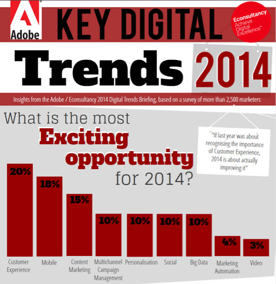 INFOGRAPHIC: Key Digital Trends 2014