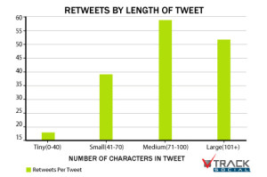 Chart: Retweets by Length of Tweet