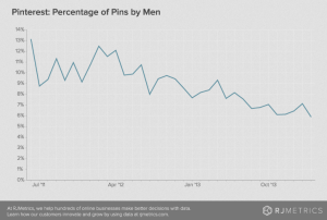 Chart: Percentage of Pinterest Pins Made by Men
