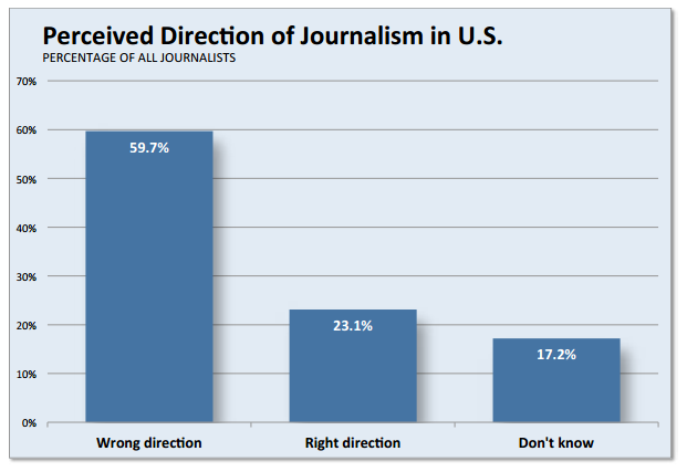 Chart: Perceived Direction of Journalism in the U.S.