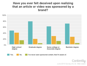 chart from Contently's Study: Sponsored Content Has a Trust Problem