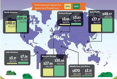 Digital Ad infographic
