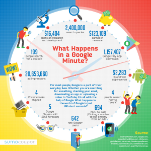 Google Minute infographic