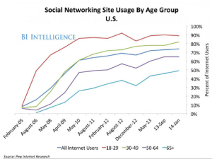 Pew Internet Research chart
