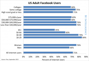 facebook users pew image