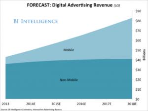 BI mobile forecast chart