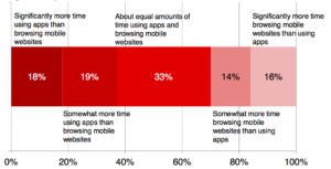 Mobile time spent chart