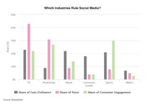 social media infographic new
