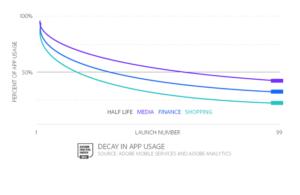 adobe mobile app chart