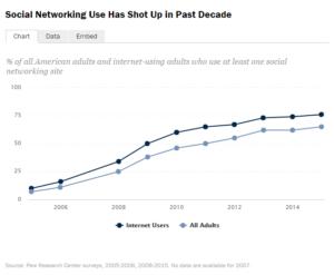Pew social media chart