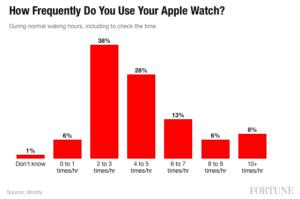 Apple Watch chart