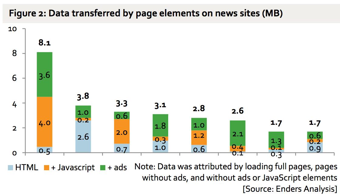 Data transferred chart