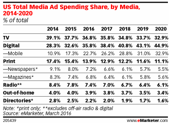 Media Ad Spending chart