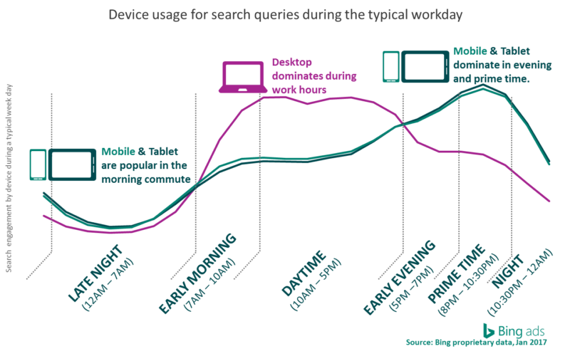 Time-of-Day-Device chart