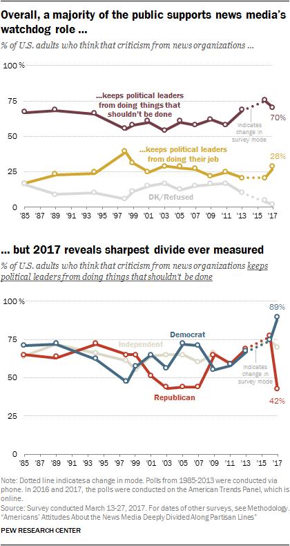 Pew media attitudes chart