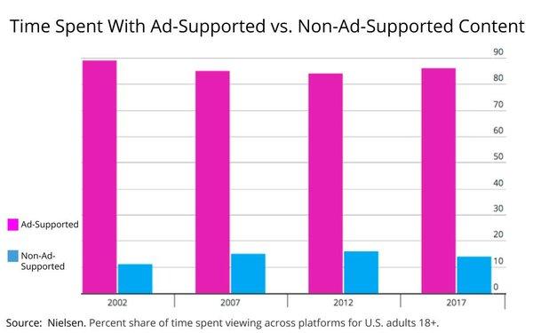 Ad vs. non-ad supported chart